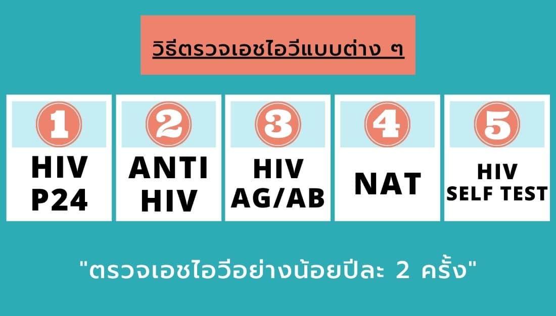 HIV AIDS NAT P24 HIV AG HIV AB HIV SELF TEST